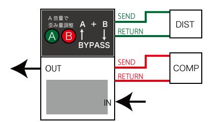 ベースのセッティング例。Aチャンネルで歪みをブレンド。