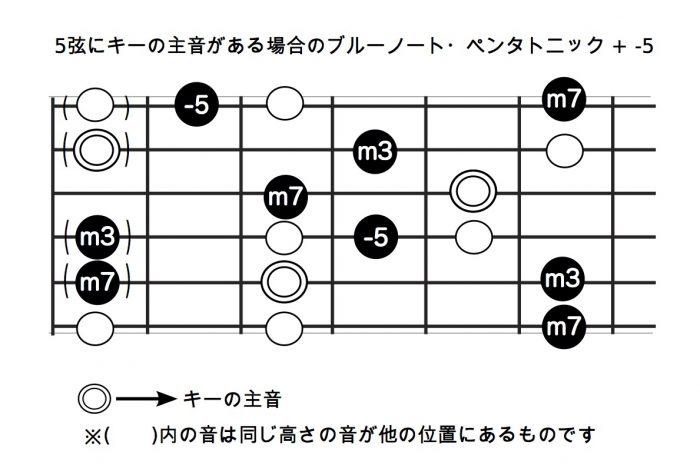 5弦にキーの主音がある場合のブルーノート・ペンタトニック + -5