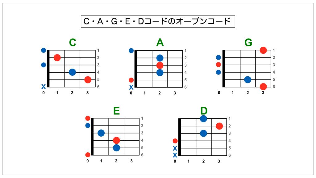 C・A・G・E・Dのオープンコード